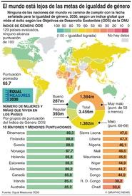 IGUALDAD DE GÉNERO: El mundo está lejos de los objetivos 2030 infographic