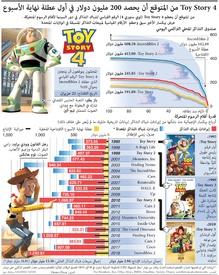 ترفيه: إيرادات قياسية لتوي ستوري ٤ متوقعة في عطلة نهاية الأسبوع infographic