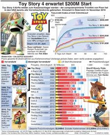 UNTERHALTUNG: Toy Story 4 erwartet  $200M Opening Wochenende infographic