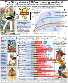 ENTERTAINMENT: Toy Story 4 eyes $200m opening weekend infographic