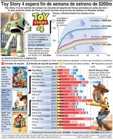 ENTRETENIMIENTO: Toy Story 4 contempla fin de semana de estreno de $200m infographic