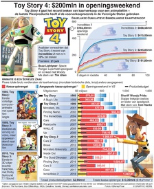 ENTERTAINMENT: Toy Story 4: $200mln in openingsweekend infographic