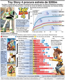 CINEMA: Toy Story 4 pode estrear-se com $200m infographic