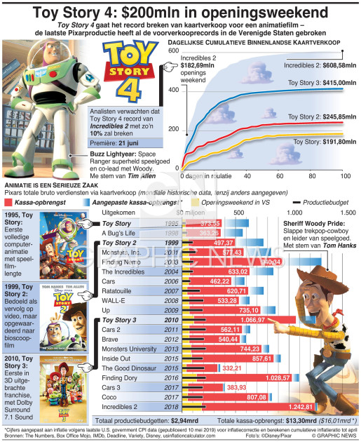 Toy Story 4: $200mln in openingsweekend infographic