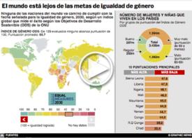 IGUALDAD DE GÉNERO: El mundo El mundo está lejos de los objetivos 2030 Infográfico interactivo  infographic
