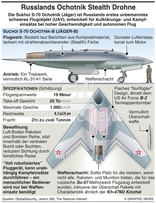 Russische S-70 Stealth Drohne infographic