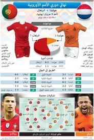 كرة قدم: نهائي دوري الأمم الأوروبية ٢٠١٩ infographic