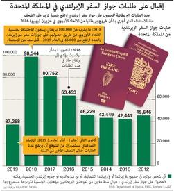 بركسيت: إقبال على طلبات جواز السفر الإيرلندي في المملكة المتحدة infographic