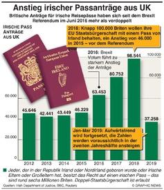 BREXIT: Irische Passanträge aus UK steigen rasant from UK soar infographic