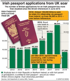 BREXIT: Irish passport applications from UK soar infographic