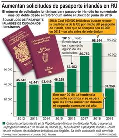 BREXIT: Se disparan las solicitudes de pasaporte irlandés en el RU infographic