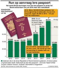 BREXIT: Run op aanvragen Iers paspoort infographic