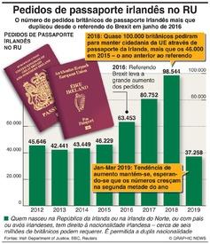 BREXIT: Pedidos de passaporte irlandês disparam no RU infographic