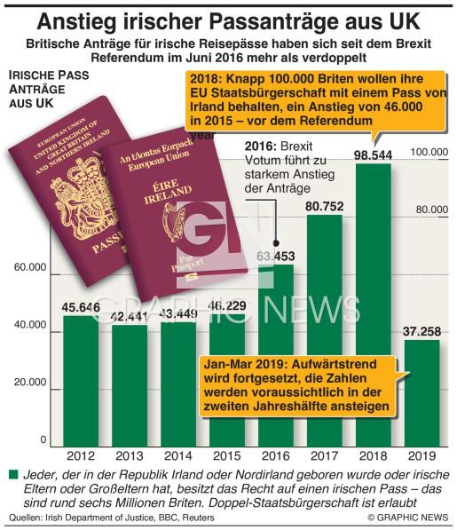 Irische Passanträge aus UK steigen rasant from UK soar infographic