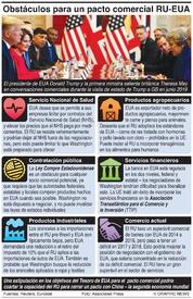 BREXIT: Temas que podrían obstaculizar el pacto comercial RU-EUA infographic