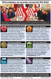 BREXIT: Dificuldades no acordo comercial RU-EUA infographic