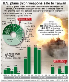 MILITARY: U.S. plans $2bn weapons sale to Taiwan infographic