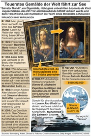 KUNST: Geheimnis um Salvator Mundi infographic