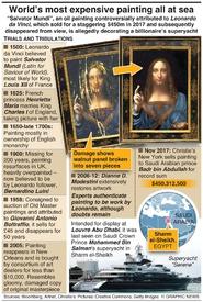 ART: The mystery of Salvator Mundi (1) infographic