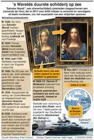 KUNST: Het mysterie van Salvator Mundi infographic