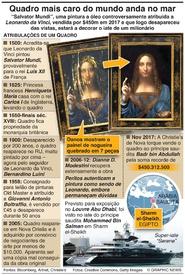 """ARTE: O mistério de """"Salvator Mundi"""" infographic"""