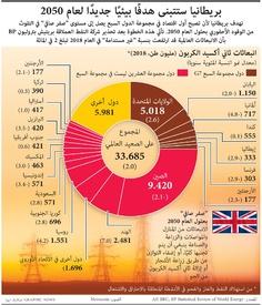 مناخ: بريطانيا ستتبنى هدفًا بيئيًا جديدًا لعام ٢٠٥٠ infographic