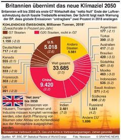 KLIMAWANDEL: UK verpflichtet sich zum 2050 Emissionsziel infographic