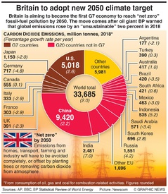 CLIMATE CHANGE: UK to commit to 2050 emissions target infographic