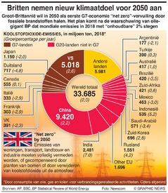 KLIMAATVERANDERING: Britten nemen nieuw klimaatdoel voor 2050 aan infographic