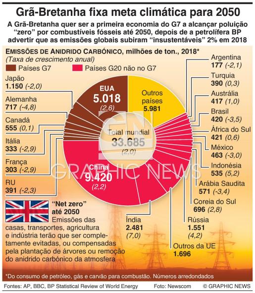 RU compromete-se com metas para 2050 infographic