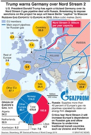 ENERGY: Trump threatens Germany with pipeline sanctions infographic