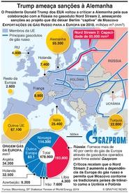ENERGIA: Trump ameaça Alemanha com sanções por gasoduto infographic