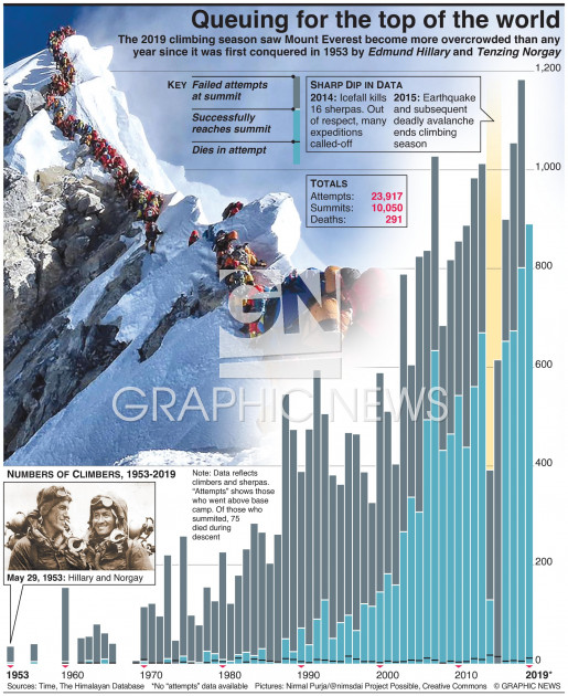 Mount Everest overcrowding infographic