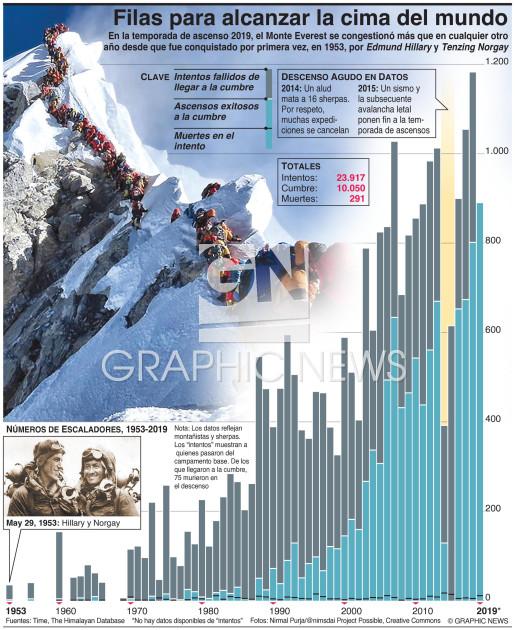 Exceso de escaladores en el Monte Everest infographic