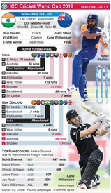 CRICKET: Cricket World Cup semi-final preview: India v New Zealand infographic
