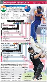 CRÍQUETE: Antevisão da meia-final do Mundial: Índia - Nova Zelândia infographic
