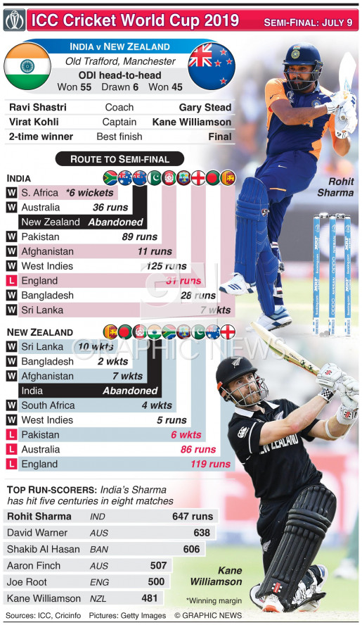 Cricket World Cup semi-final preview: India v New Zealand infographic