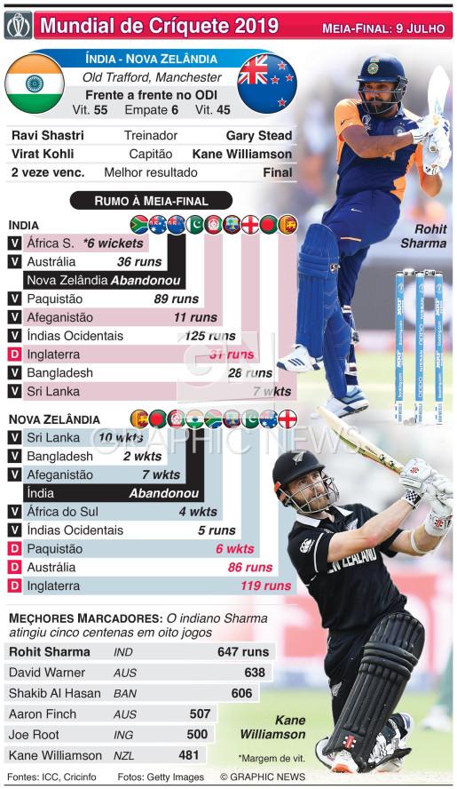 Antevisão da meia-final do Mundial: Índia - Nova Zelândia infographic