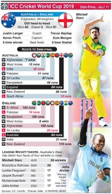 CRICKET: Cricket World Cup 2019 semi-final preview: Australia v England infographic