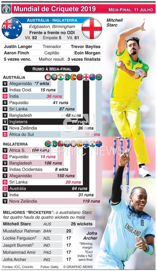 Antevisão da meia-final do Mundial de Críquete 2019: Austrália - Inglaterra infographic