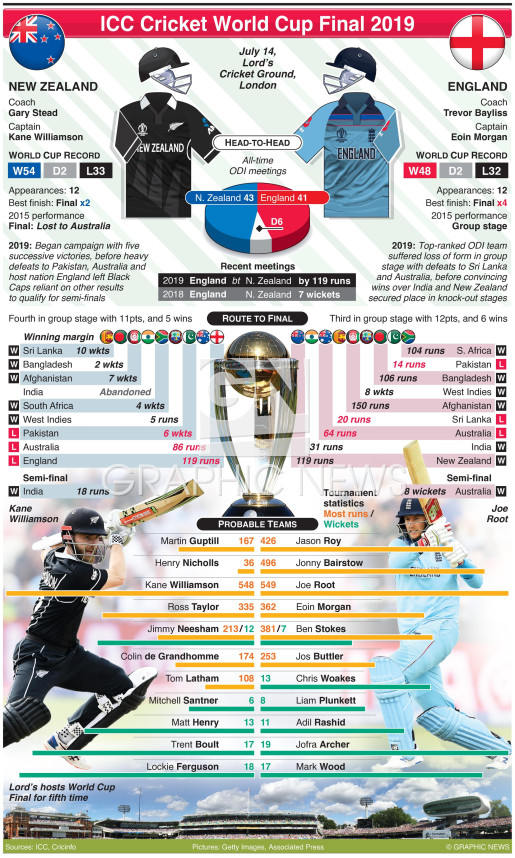 Cricket World Cup 2019 Final preview: New Zealand v England infographic