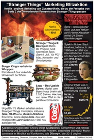 UNTERHALTUNG: Stranger things Marketing Aktion infographic