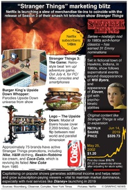 ENTERTAINMENT: Stranger Things marketing blitz infographic