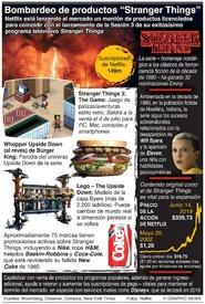 ENTRTENIMIENTO: Bombardeo de productos Stranger Things infographic