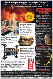 ENTERTAINMENT: Marketingcampagne Stranger Things infographic