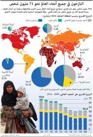 لاجئون: النازحون في جميع أنحاء العالم نحو 71 مليون شخص infographic