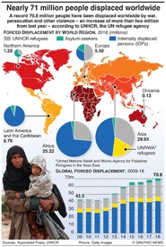 REFUGEES: 70.8 million people displaced worldwide infographic