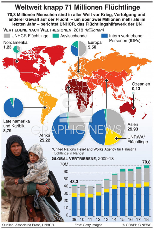 70,8 Millionen Vertriebene weltweit infographic