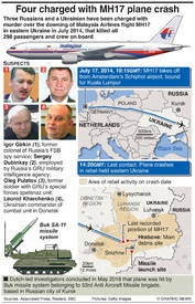 AVIATION: Four charged with shooting down MH17 plane infographic