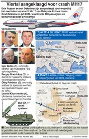 LUCHTVAART: Viertal aangeklaagd voor neerhalen MH17 infographic